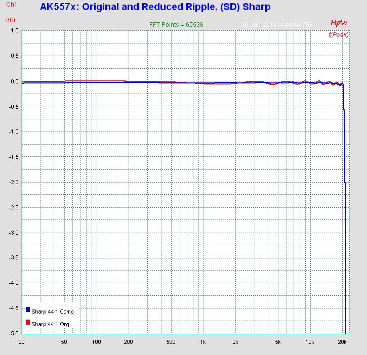 https://archiv.rme-audio.de/images/adi2pro_asr_comparison.png